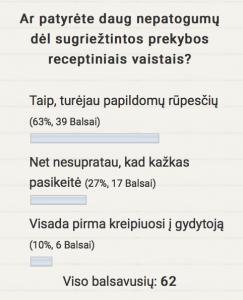 Ar patyrėte daug nepatogumų dėl sugriežtintos prekybos receptiniais vaistais? Taip (63%), Ne (27%), Kita (10%)