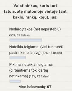 Apklausos rezultatai. Vaistininkas, kuris turi tatuiruotę matomoje vietoje (ant kaklo, rankų, kojų), jus: Piktina, nuteikia neigiamai (dirbantiems tokį darbą netinkama) (12 balsų), Nuteikia teigiamai (visi turi turėti pasirinkimo laisvę) (18 balsų), Nedaro įtakos (net nepastebiu) (37 balsai)