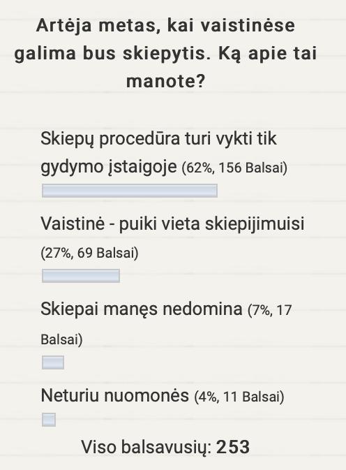Apklausos rezultatai. Vaistinė - puiki vieta skiepijimuisi (27%, 69 balsai), Skiepų procedūra turi vykti tik gydymo įstaigoje (62%, 156 balsai), Neturiu nuomonės (4% 11 balsų), Skiepai manęs nedomina (7%, 17 balsų)